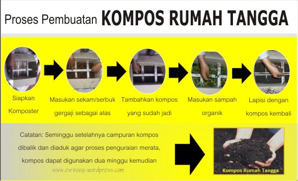 Proses Pembuatan Kompos Skala Rumah Tangga
